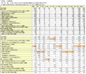 平成24年人口動勢調査