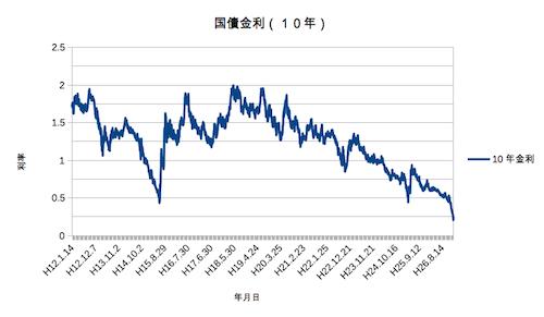 過去15年の国債金利グラフ