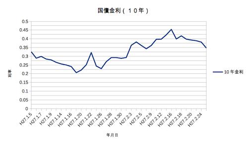 2015年の国債金利グラフ