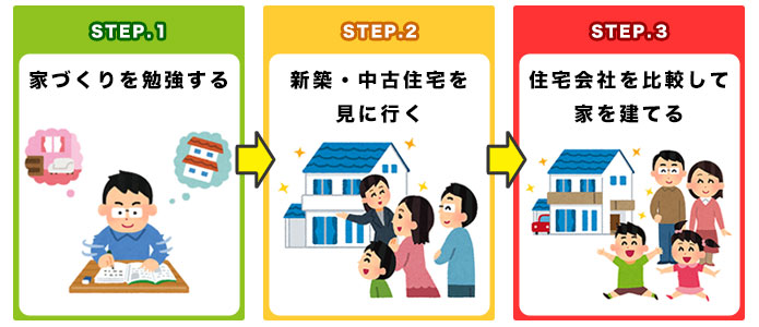 注文住宅で良い家を建てるための3ステップ