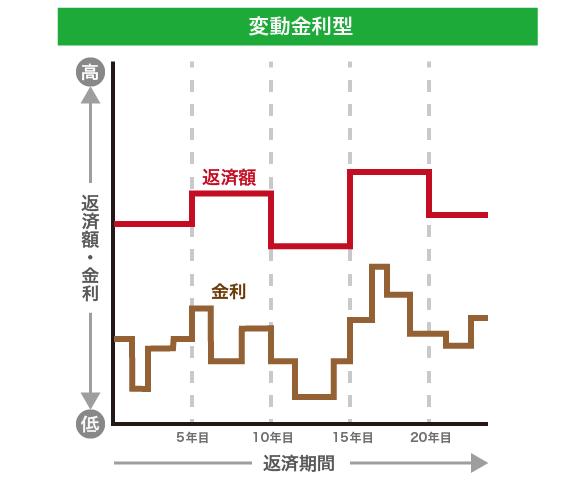 変動金利型の図