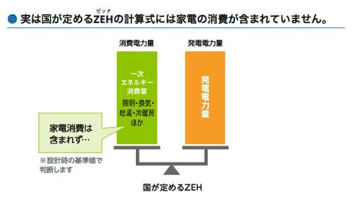 ZEHのエネルギー計算